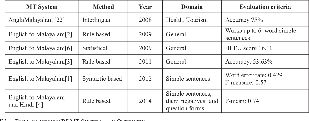 Table I from Machine translation from English to Malayalam