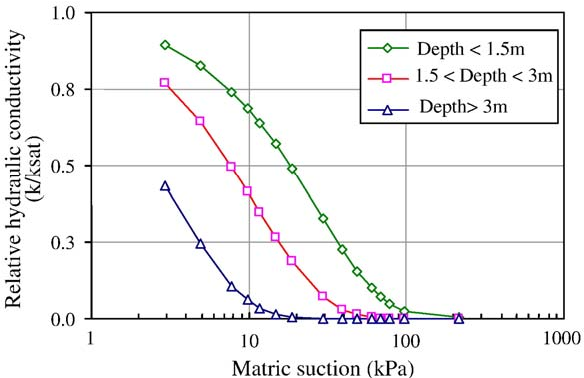On the evaluation of unsaturated flow in a natural slope in