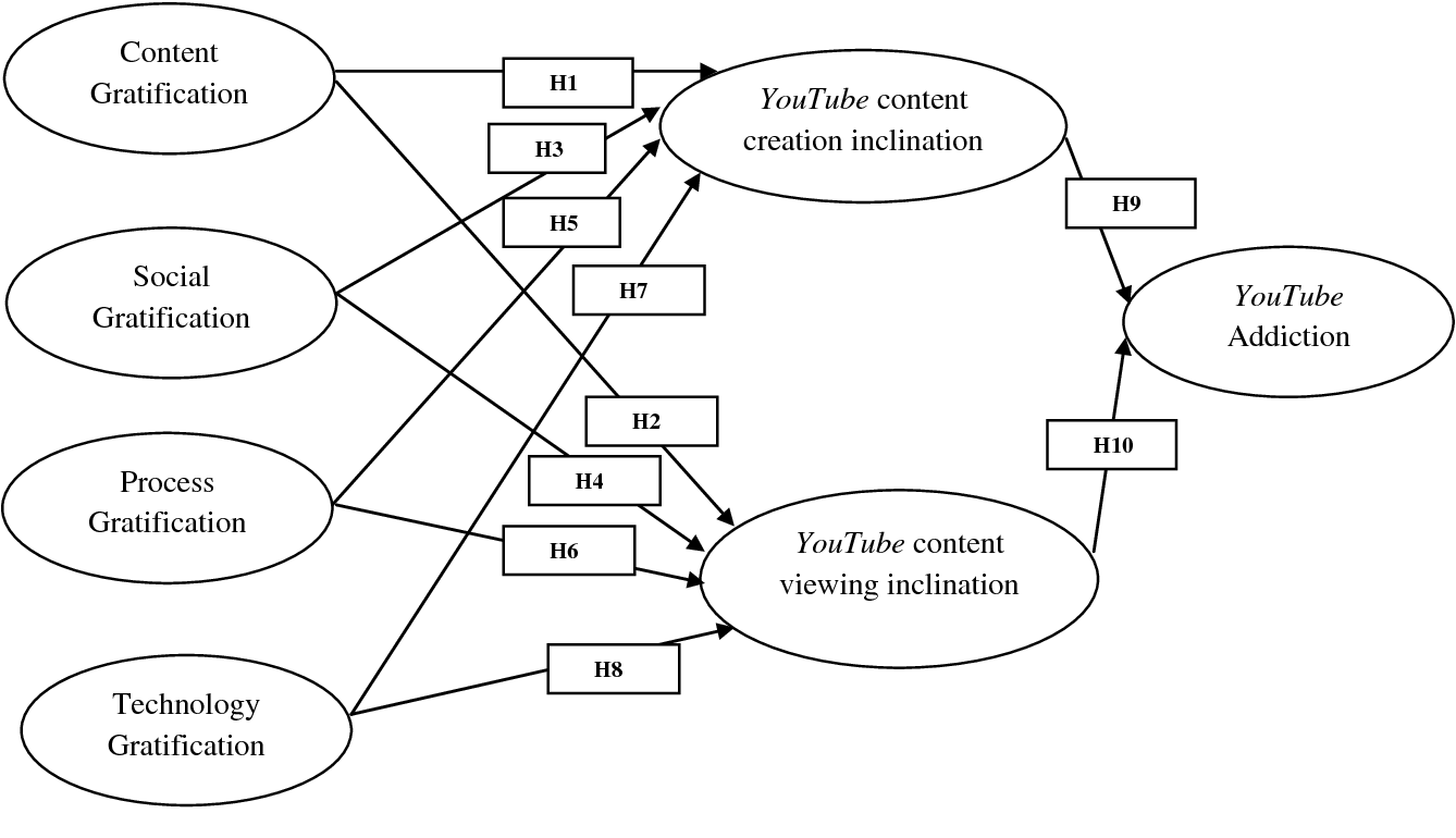 PDF] Social media addiction: What is the role of content in