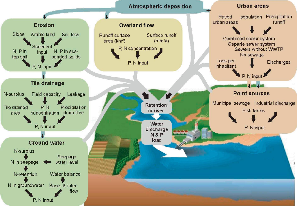 PDF] Modelling of Nutrient Emissions in River Systems – MONERIS ...