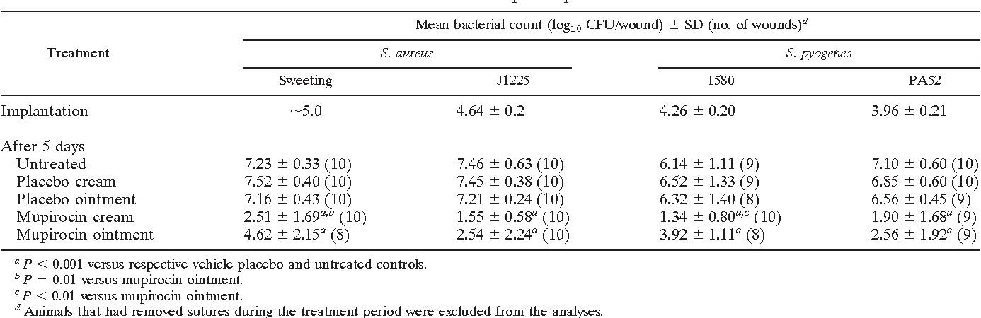 PDF] Efficacy of a new cream formulation of mupirocin