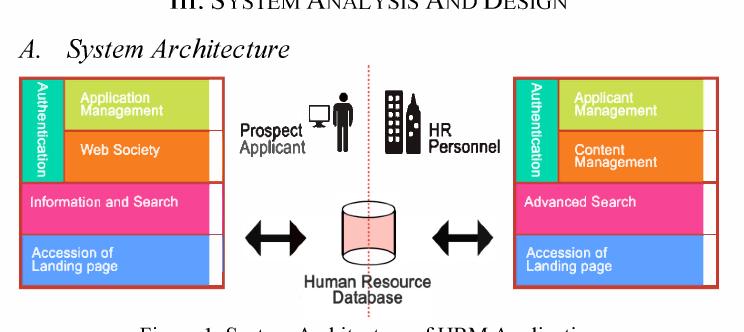 Figure I From Hrm Portal Human Resource Management Portal Semantic Scholar