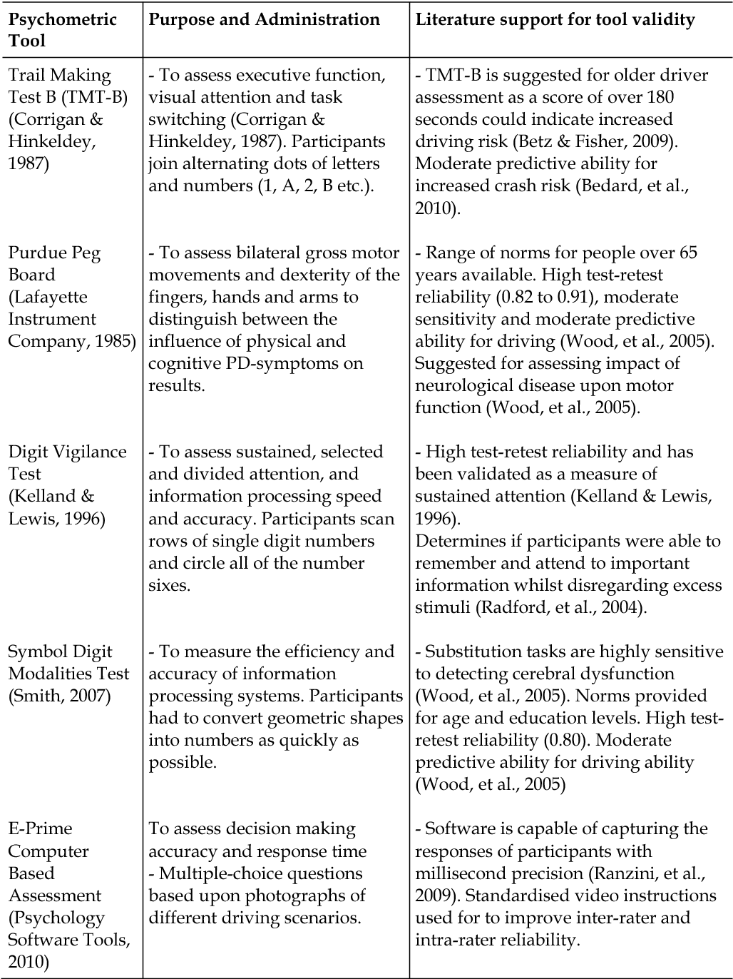 Table 3 from An Investigation into the Impact of Parkinson's