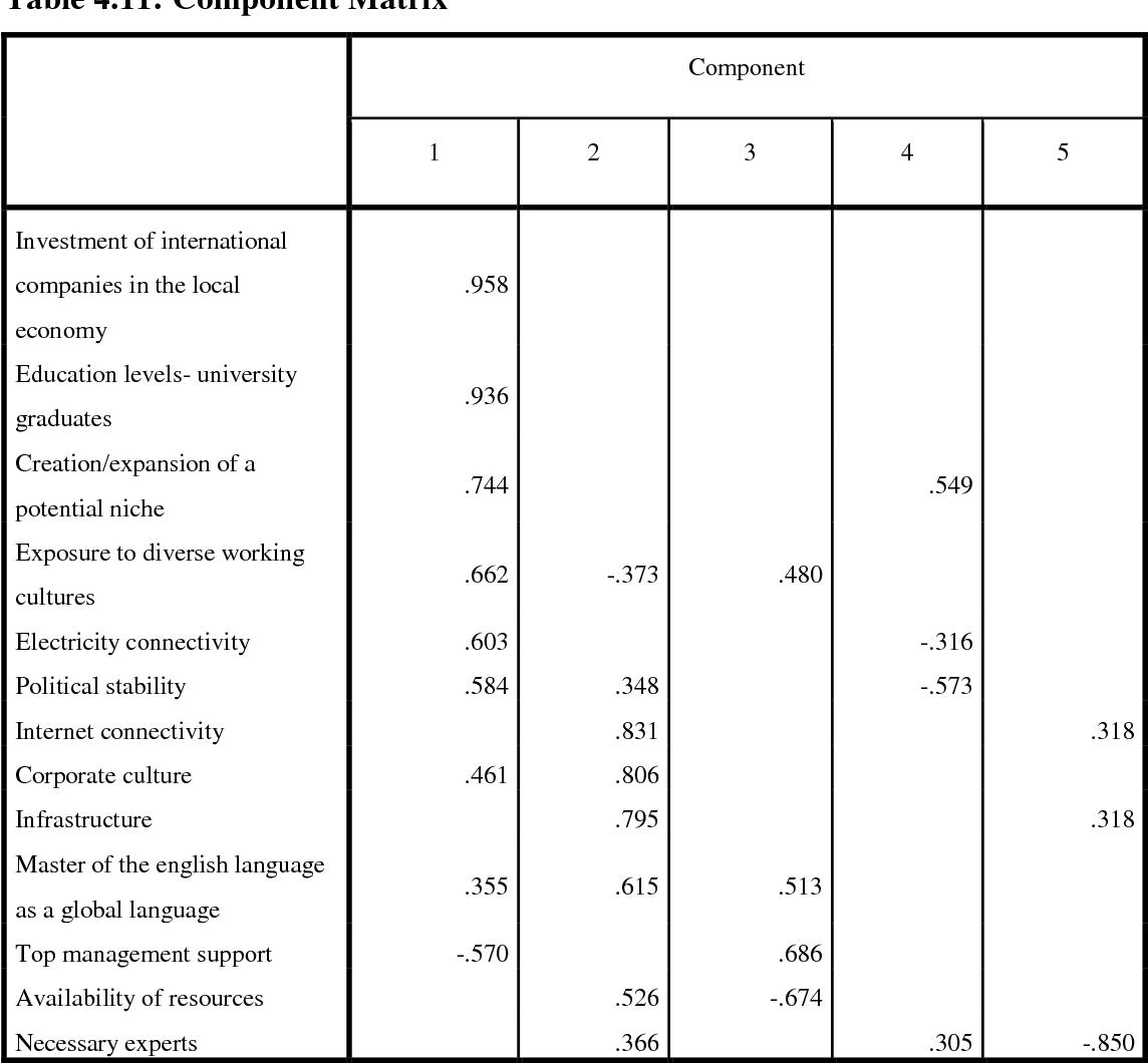 PDF] Critical success factors in business process