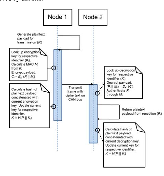 A Lightweight Synchronous Cryptographic Hash Chain Solution