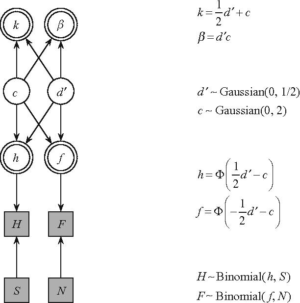 PDF] BayesSDT: Software for Bayesian inference with signal ...