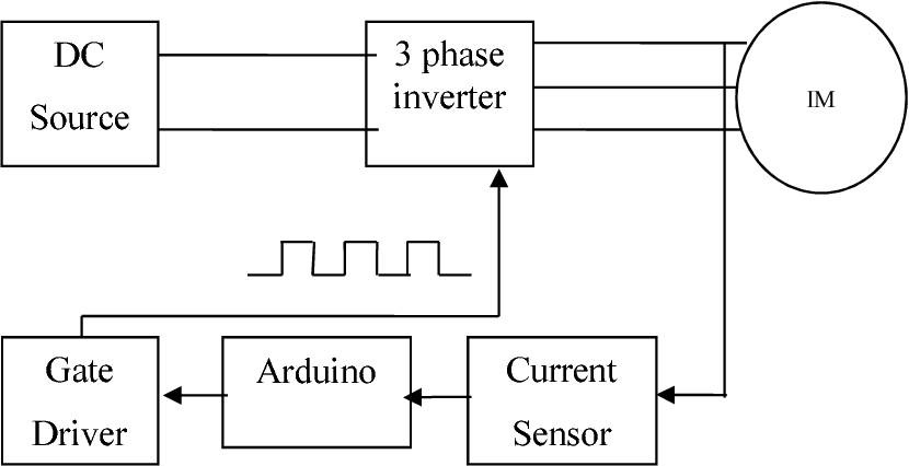 PDF] Three phase inverter for induction motor control using