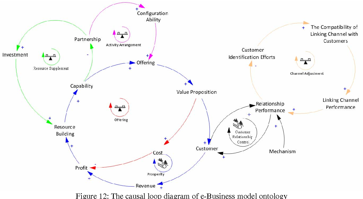 PDF] Using Causal Loop Diagram to Achieve a Better Understanding ...