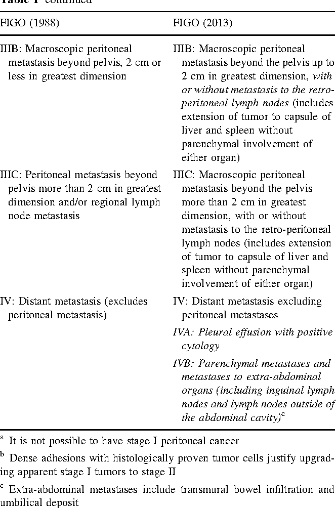 Table 1 From The New Figo Staging System For Ovarian Fallopian Tube And Primary Peritoneal Cancer Semantic Scholar