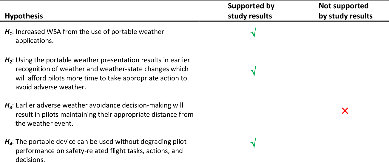 PDF] Initial Assessment of Portable Weather Presentations for ...
