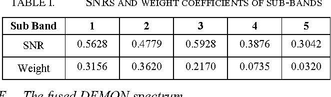 SNR-based weighted fusion algorithm of multiple sub-band DEMON spectrum    Semantic ScholarSemantic Scholar