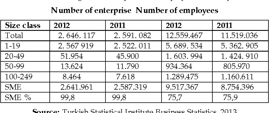 PDF] The role of SMEs and entrepreneurship on economic
