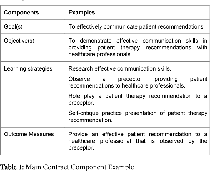 Table 1 from Student Learning Contracts: Considerations for