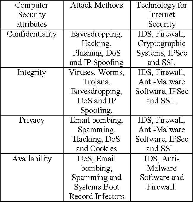 Table 1 from Internet Attack Methods and Internet Security