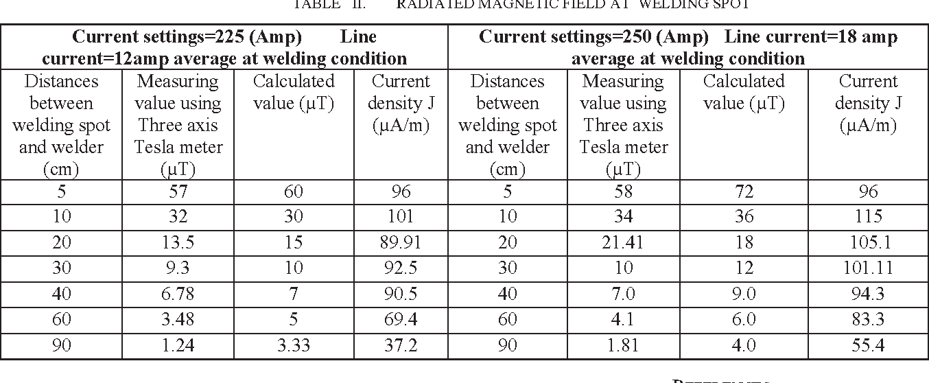 Electromagnetic field radiation measurement for occupational