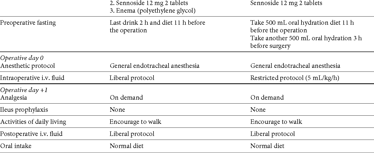 Table 1 From Introduction Of An Enhanced Recovery After Surgery