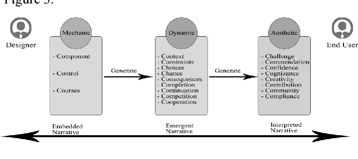 Figure 3 from A design model for digital game-based learning
