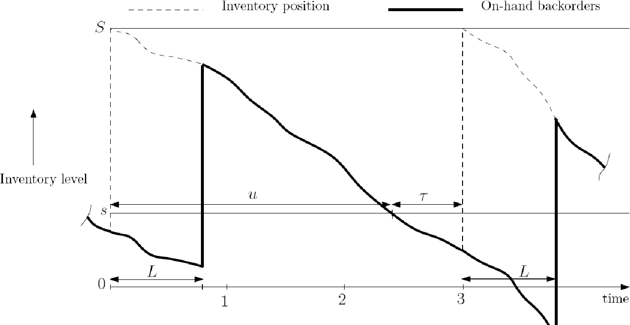 Determining the reorder point and order-up-to-level in a