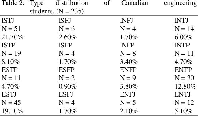 Table 2 from A Multicultural Comparison of Engineering