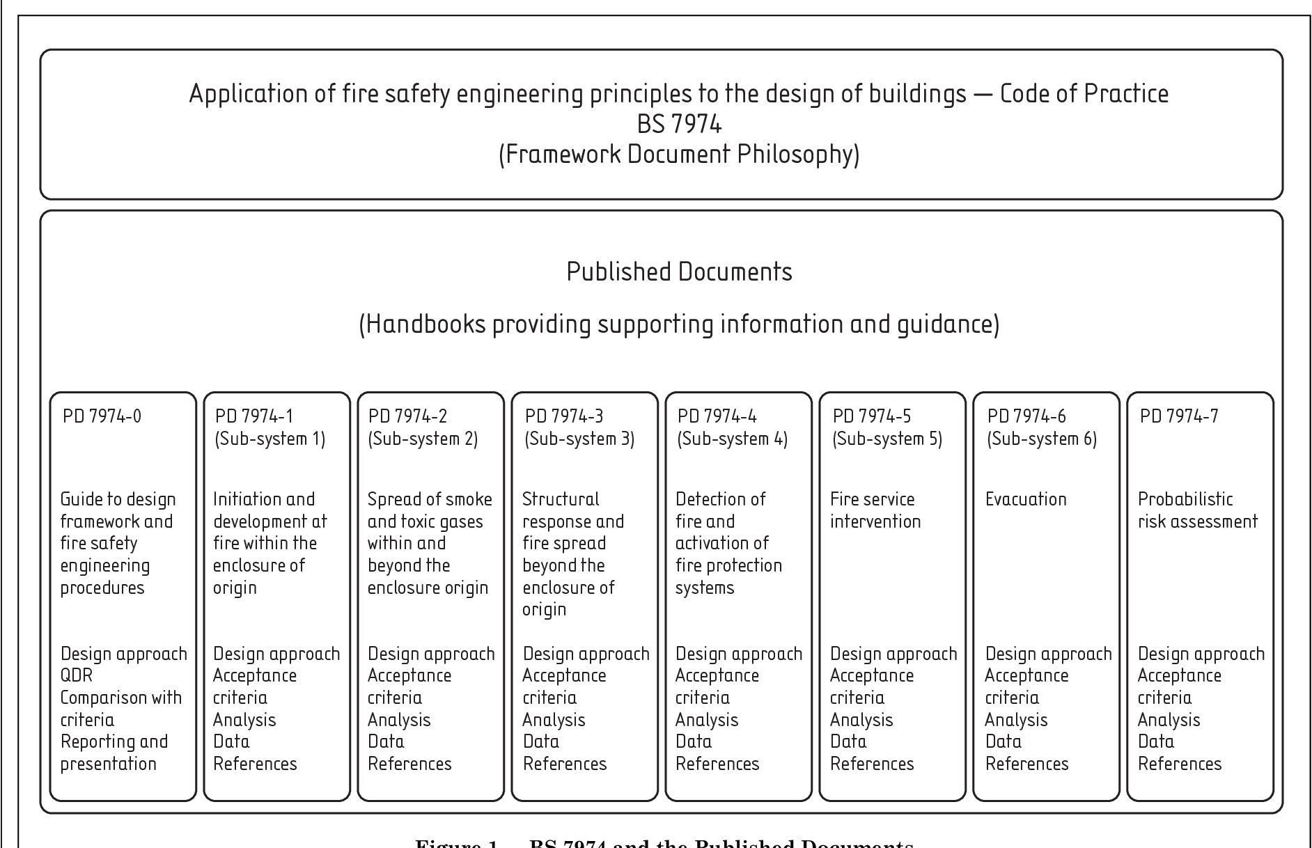 Figure 1 From Application Of Fire Safety Engineering Principles To The Design Of Buildings Part 7 Probabilistic Risk Assessment Semantic Scholar