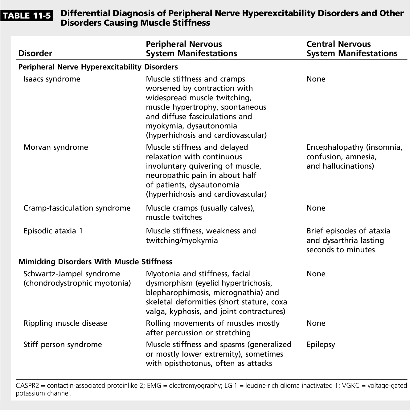 Table 11-5 from Peripheral Nerve Hyperexcitability Syndromes