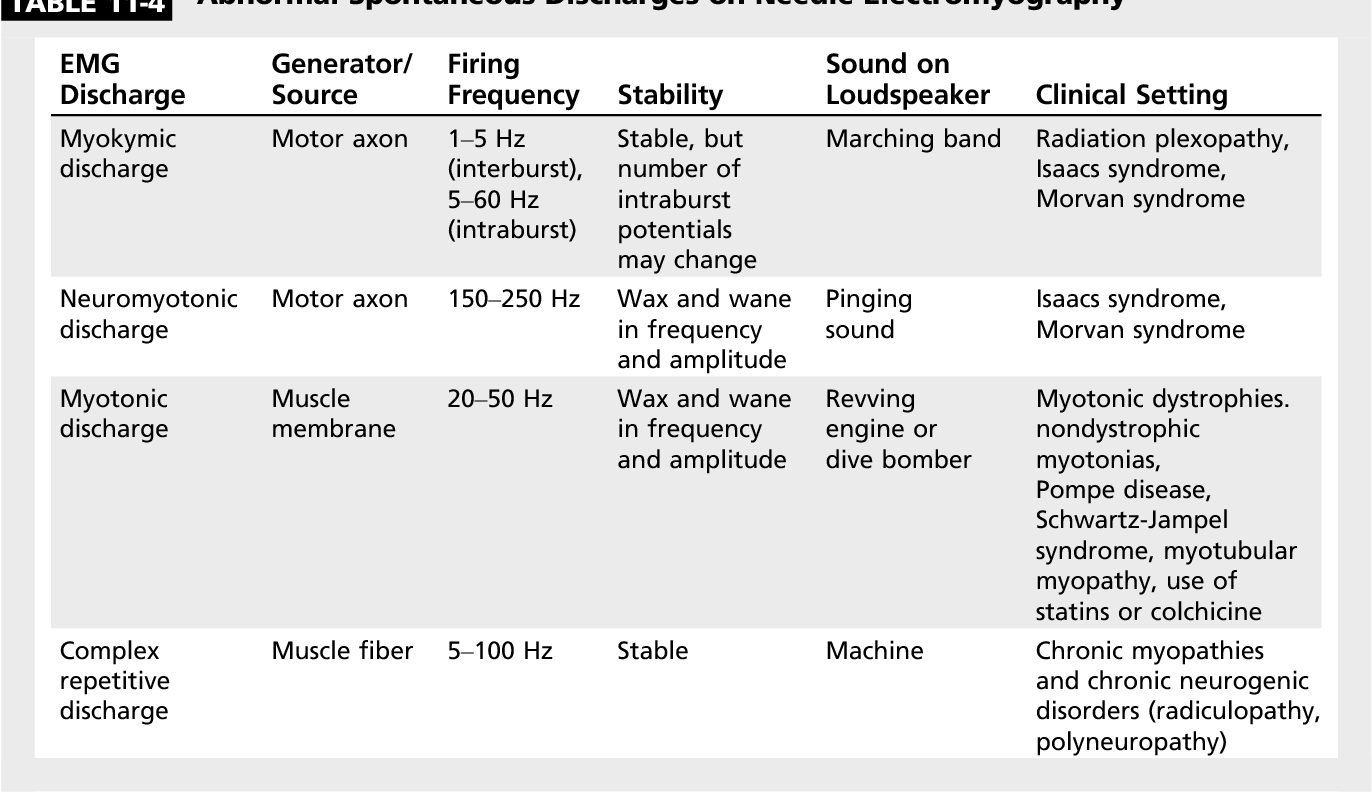 Table 11-4 from Peripheral Nerve Hyperexcitability Syndromes