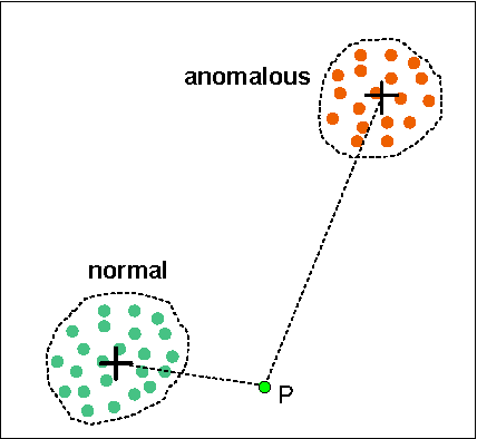PDF] Traffic Anomaly Detection Using K-Means Clustering