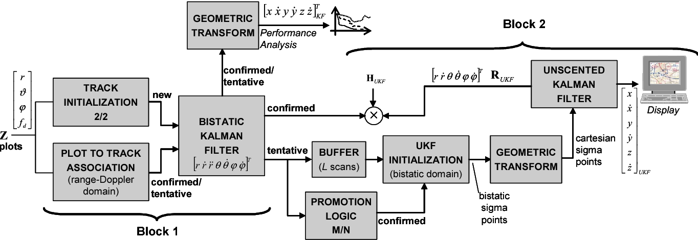 Figure 2 from Unscented Kalman Filter (UKF) applied to FM band passive  radar | Semantic ScholarSemantic Scholar