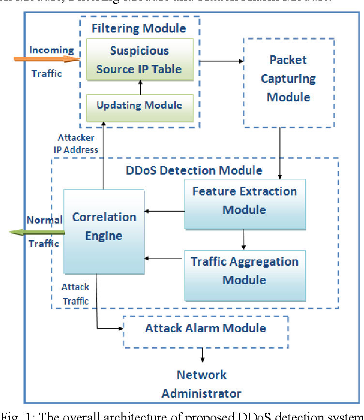 PDF] An Anomaly-Based Method for DDoS Attacks Detection