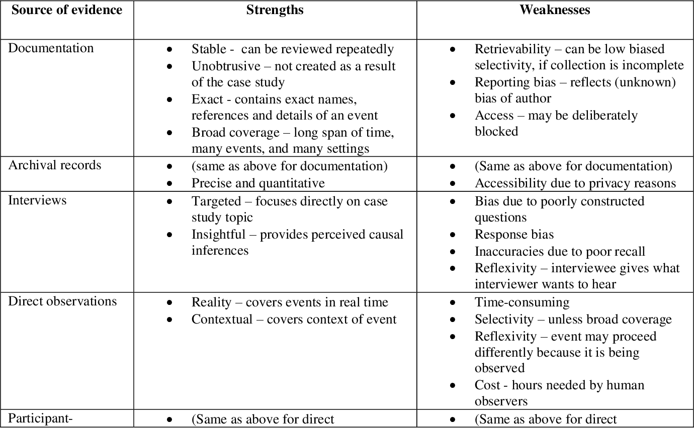 Table 4 From An Examination Of The Lithuanian Fashion Designer S Use Of Marketing In Their Success Semantic Scholar