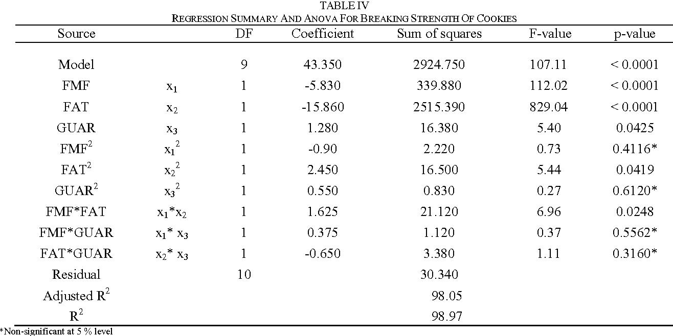 TABLE IV REGRESSION SUMMARY AND ANOVA FOR BREAKING STRENGTH OF COOKIES