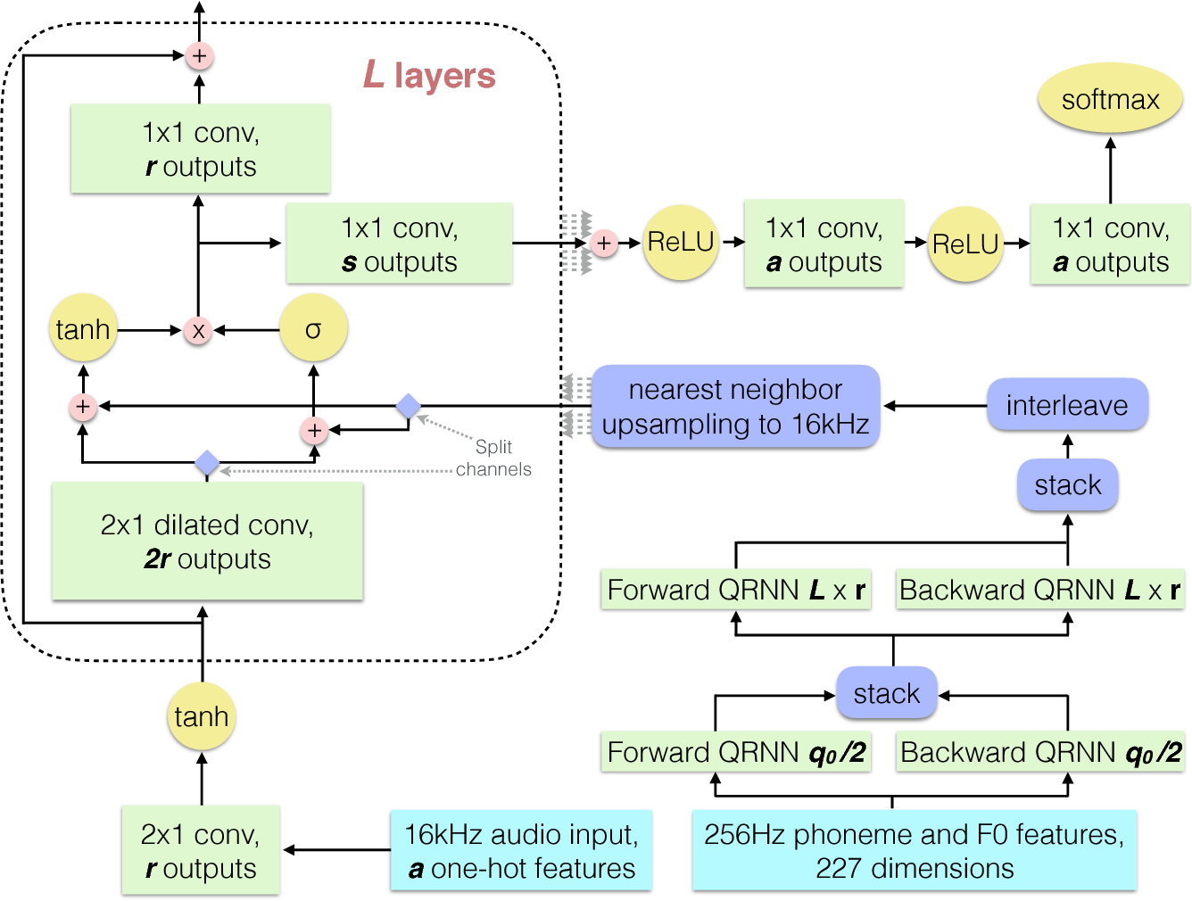 Figure 3 from Deep Voice: Real-time Neural Text-to-Speech