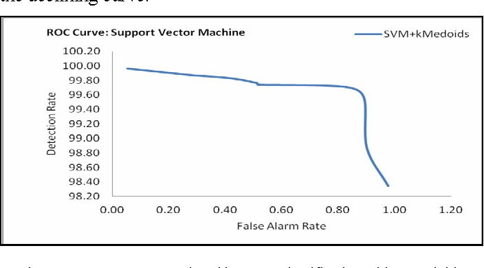 Anomaly detection using Support Vector Machine