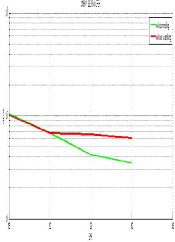Figure 5 from Bit Error Rate (BER) improvement of Multiple