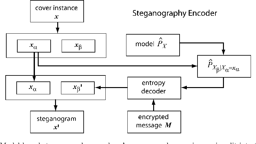Model-Based Methods For Steganography And Steganalysis