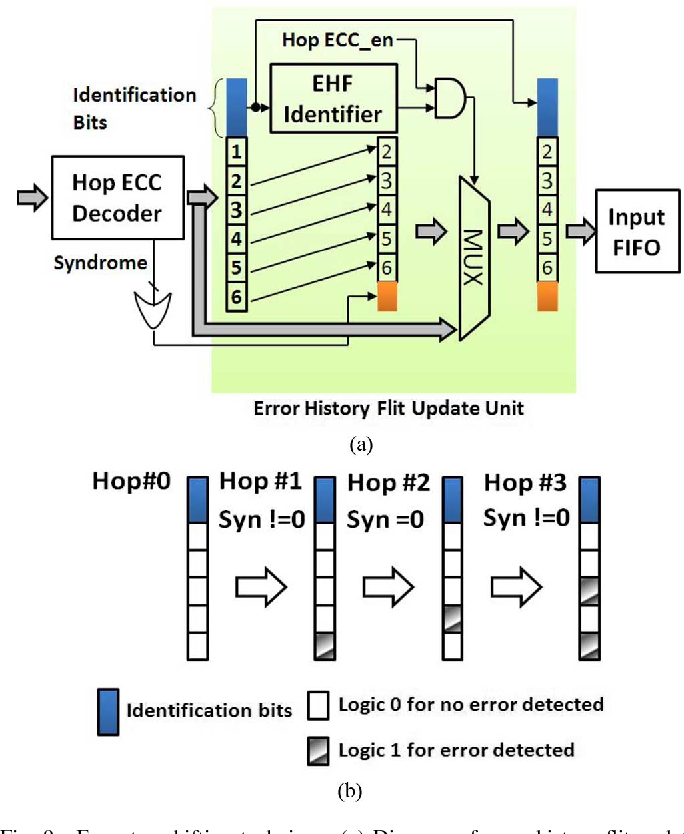 Fig. 9. Error-tag-shifting technique. (a) Diagram of error history flit update unit. (b) A multi-hop example of writing error history flit.