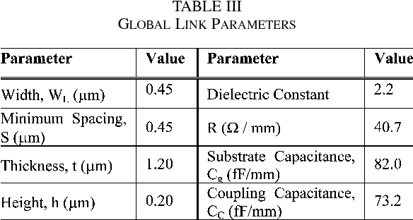 TABLE III GLOBAL LINK PARAMETERS