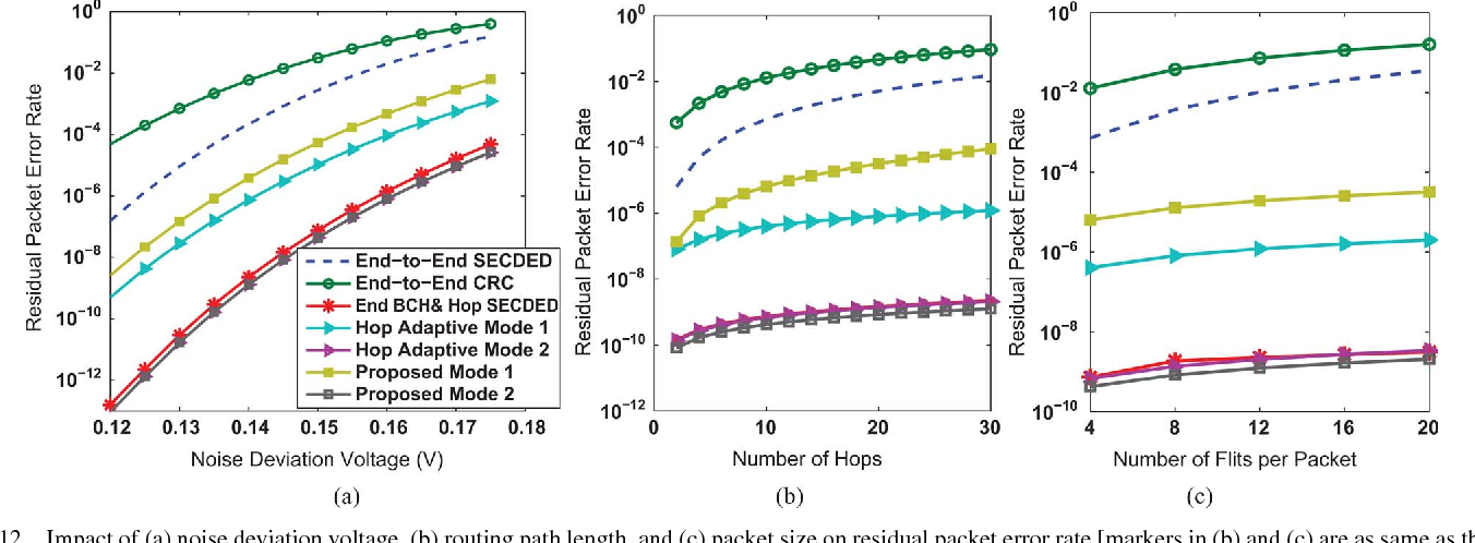 Fig. 12. Impact of (a) noise deviation voltage, (b) routing path length, and (c) packet size on residual packet error rate [markers in (b) and (c) are as same as those in (a)].
