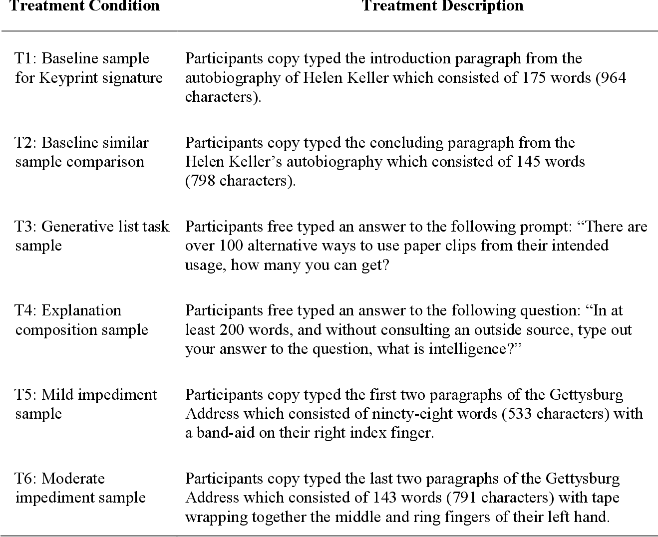 PDF] Keystroke Dynamics: Utilizing Keyprint Biometrics to