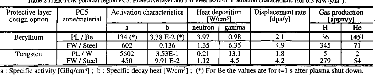 Table 2 ITER-FDR poloidal region PC5. Protective layer and FW steel neutron irradiation characteristic (for 0.3 MW-y/m*).