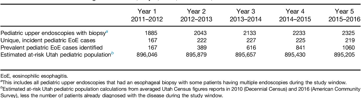 Table 1 From Incidence And Prevalence Of Pediatric