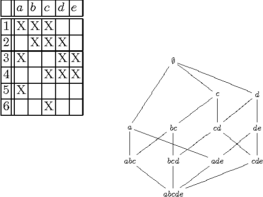 Pdf Yet A Faster Algorithm For Building The Hasse Diagram Of A Concept Lattice Semantic Scholar