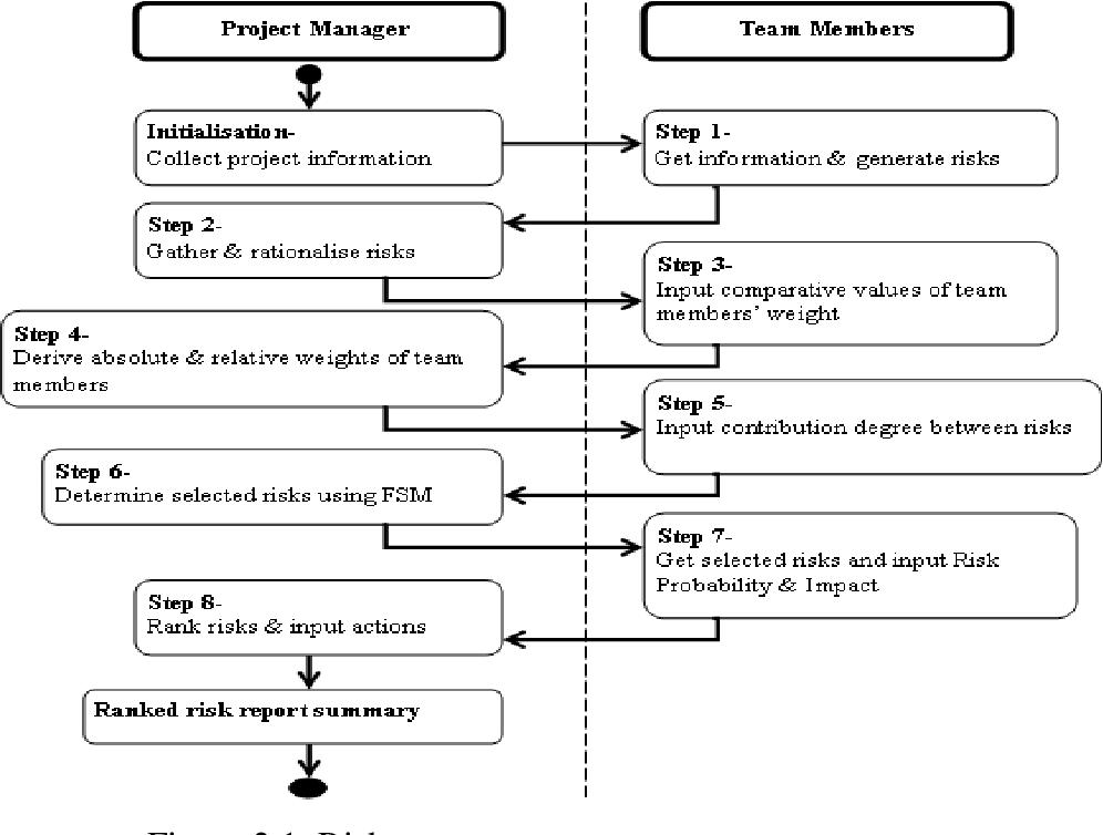 construction project risk management case studies