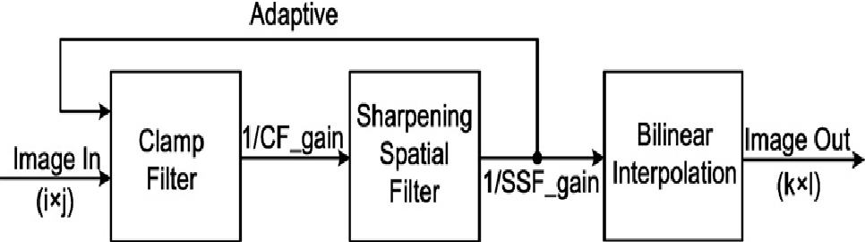 PDF] Bilinear Interpolation Image Scaling Processor for VLSI