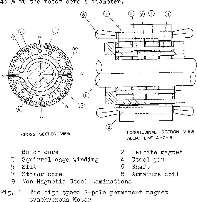 Development of a High Speed 2-Pole Permanent Magnet