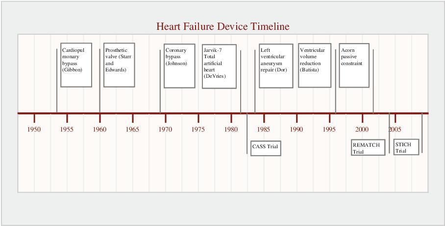 Computational Cardiovascular Mechanics: Modeling and Applications in Heart Failure