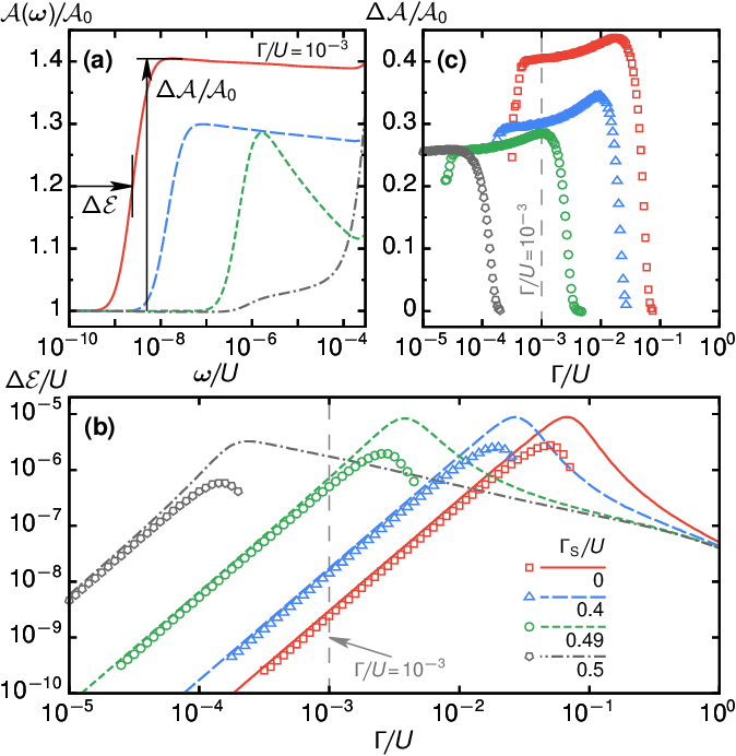 Anisotropy Effects in Superconductors