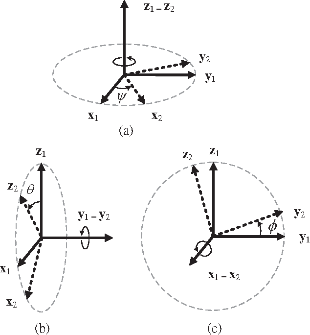 Figure 1 from Calculate Golf Swing Trajectories from IMU