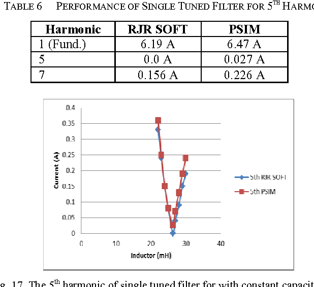 Table 6 from RJR SOFT: A Java-based harmonic content