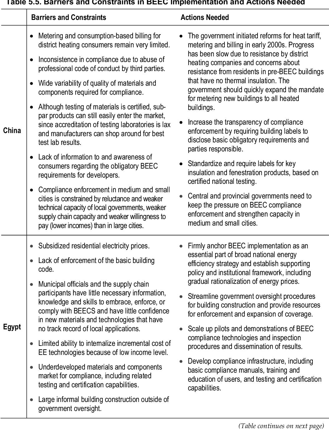 PDF] Mainstreaming Building Energy Efficiency Codes in Developing ...